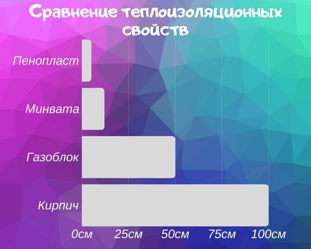 Теплоизоляция разных материалов